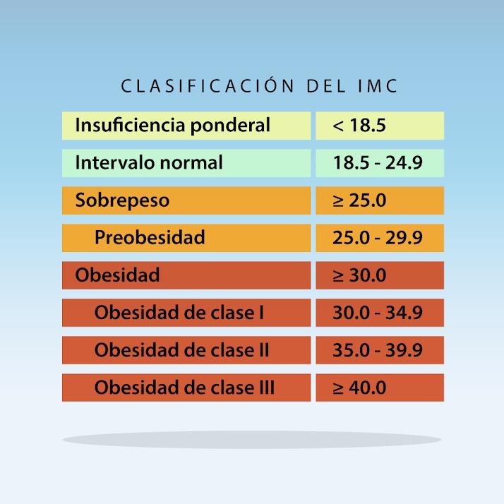 tabla de indice de masa corporal